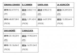 Gastos Fiestas PP vs PSOE