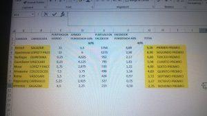 Cálculos Votos Coso Blanco hechos por Salazar_1